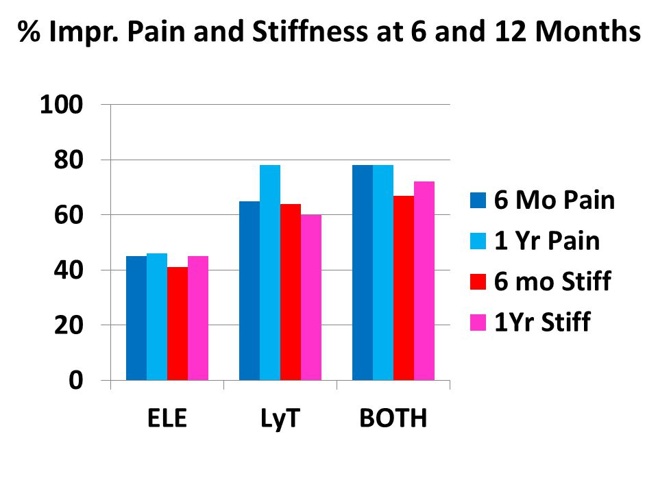 % Impr. Pain and Stiffness at 6 and 12 Months