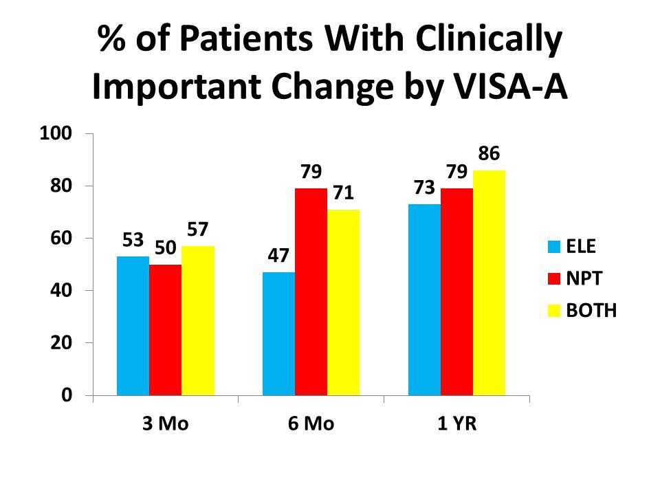 % of Patients With Clinically Important Change by VISA-A