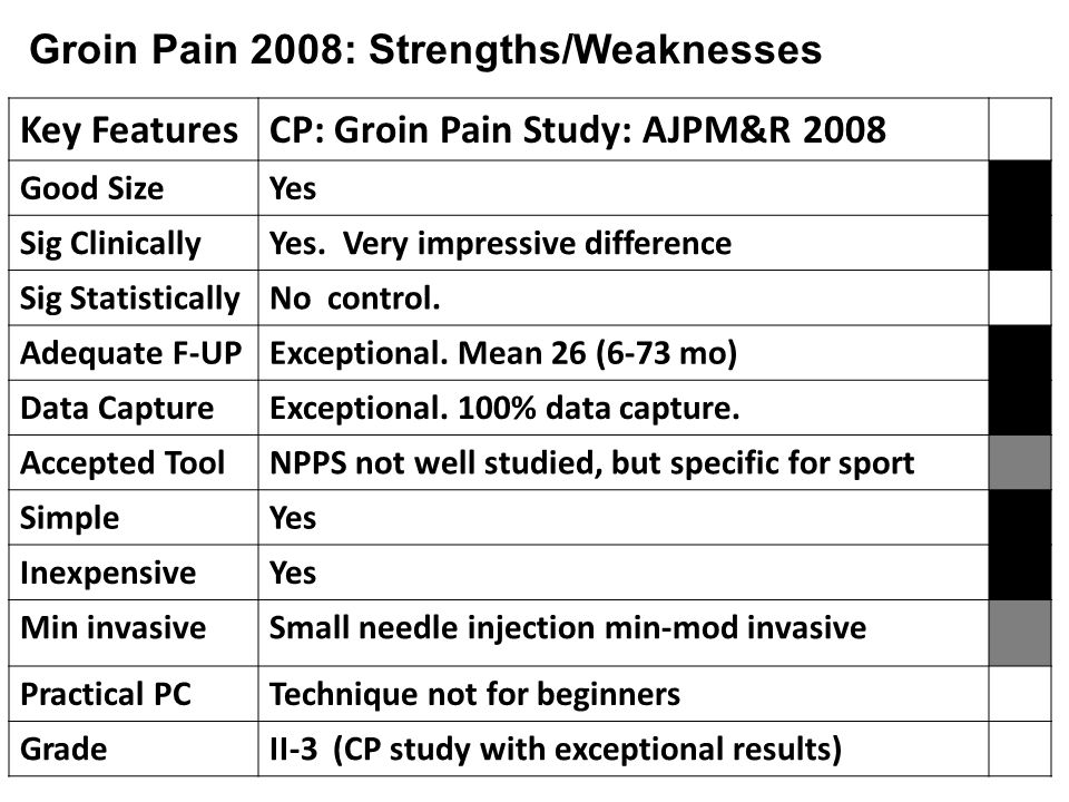 Key FeaturesCP: Groin Pain Study: AJPM&R 2008 Good SizeYes Sig ClinicallyYes.