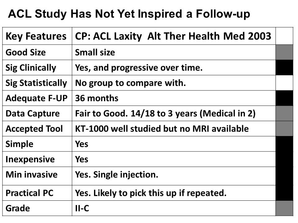 Key FeaturesCP: ACL Laxity Alt Ther Health Med 2003 Good SizeSmall size Sig ClinicallyYes, and progressive over time.