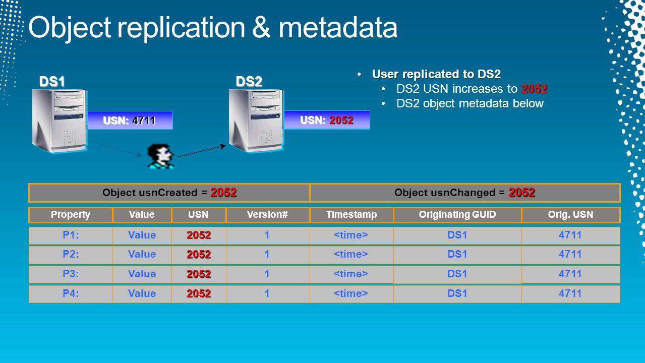 DS1 USN: 4711 DS2 USN: 2051 P1:2052 Version# Value1 Originating GUID 4711DS1 PropertyValueUSNTimestampOrig. USN P2:2052 Value14711 DS1 P3:2052 Value14