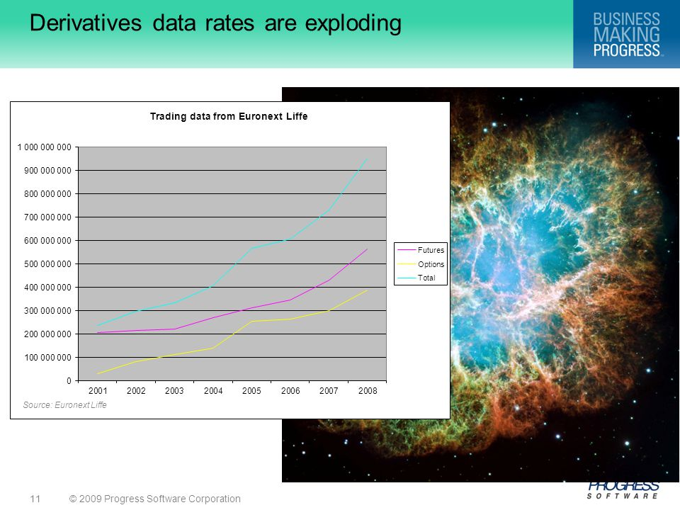 © 2009 Progress Software Corporation11 Derivatives data rates are exploding Source: Euronext Liffe