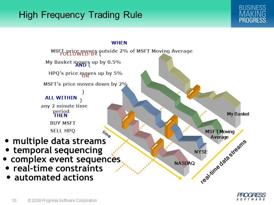 © 2009 Progress Software Corporation15 ALL WITHIN any 2 minute time period time real-time data streams .
