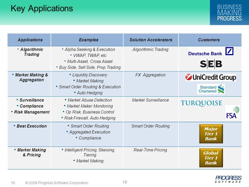 © 2009 Progress Software Corporation18 Algorithmic Trading Alpha Seeking & Execution VWAP, TWAP, etc Multi-Asset, Cross Asset Buy Side, Sell Side, Pro