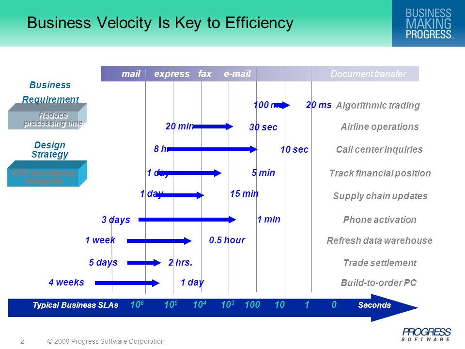 © 2009 Progress Software Corporation2 Business Velocity Is Key to Efficiency STP, zero-latency enterprise Reduce processing time Reduce processing tim