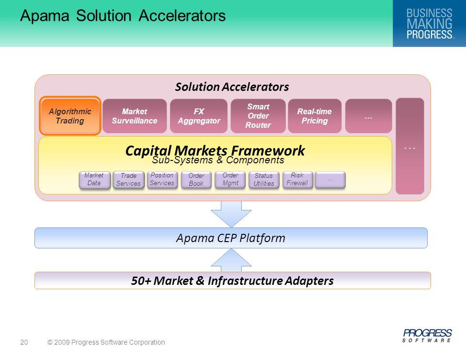 © 2009 Progress Software Corporation20 Solution Accelerators Capital Markets Framework 50+ Market & Infrastructure Adapters Algorithmic Trading Market