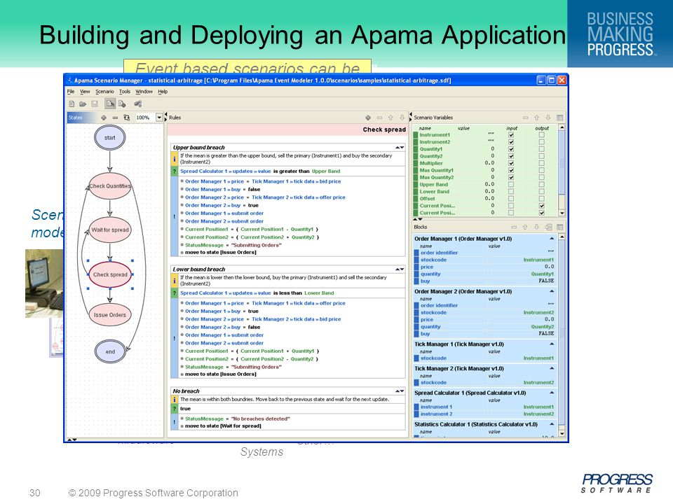 © 2009 Progress Software Corporation30 Smart Block Analytics Building and Deploying an Apama Application Middleware DBMS Point Systems Integration Oth