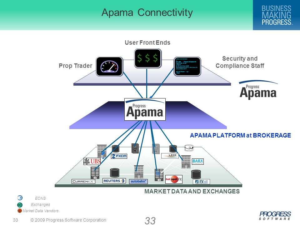 © 2009 Progress Software Corporation33 APAMA PLATFORM at BROKERAGE Apama Connectivity MARKET DATA AND EXCHANGES User Front Ends Prop Trader Security and Compliance Staff ECNS Exchanges Market Data Vendors