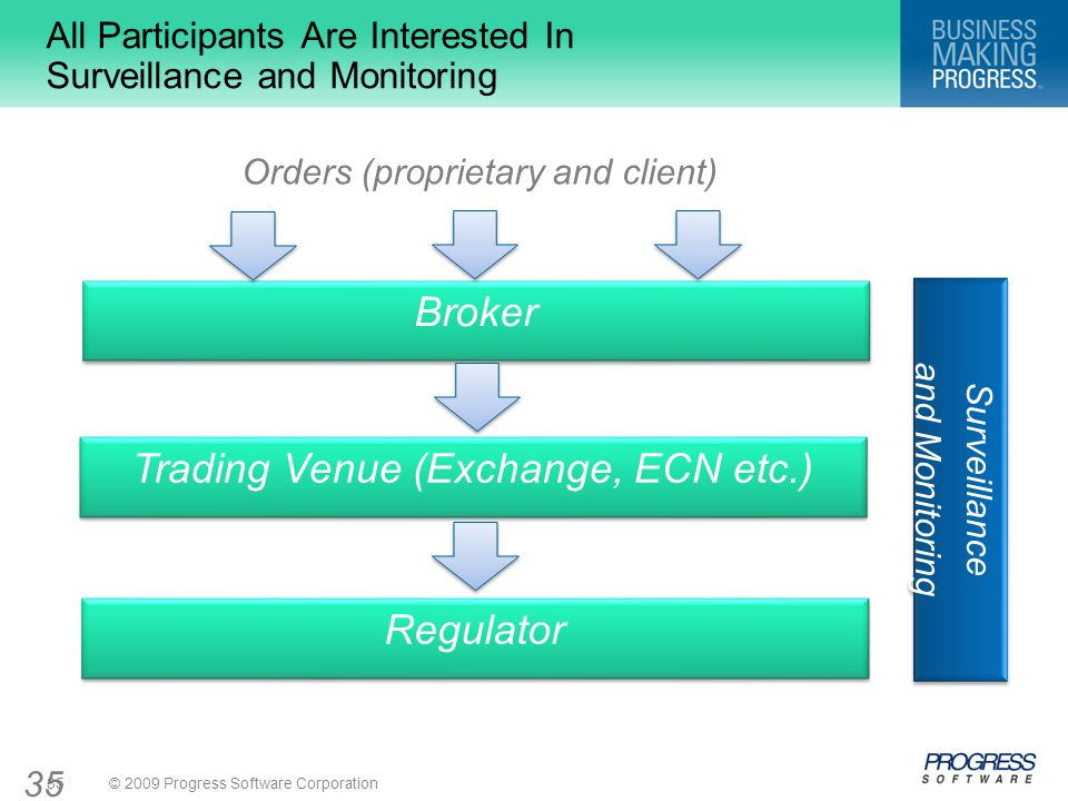 © 2009 Progress Software Corporation35 All Participants Are Interested In Surveillance and Monitoring Broker Trading Venue (Exchange, ECN etc.) Regulator Orders (proprietary and client) Surveillance and Monitoring Surveillance and Monitoring