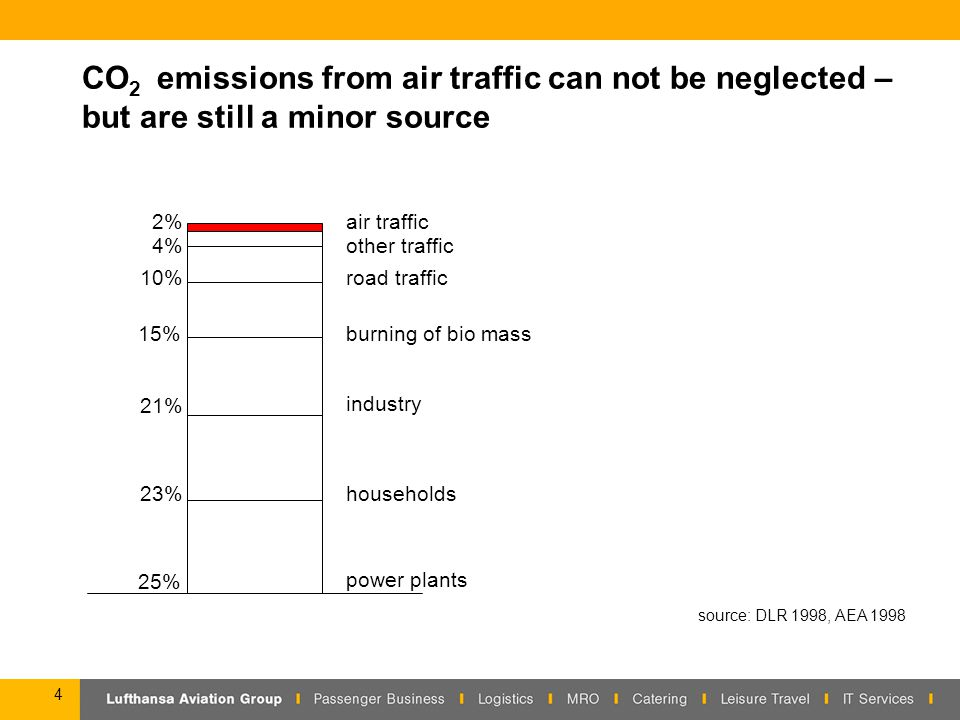 4 CO 2 emissions from air traffic can not be neglected – but are still a minor source 25% 23% 21% 15% 10% 2% 4% power plants households industry burning of bio mass road traffic other traffic air traffic source: DLR 1998, AEA 1998