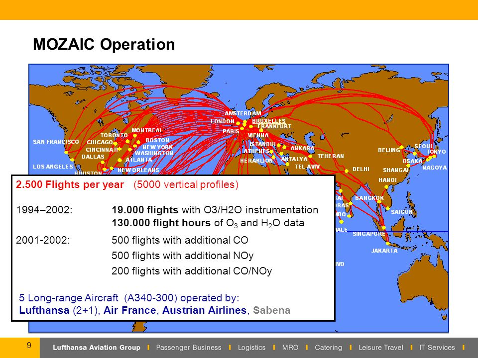 9 MOZAIC Operation 2.500 Flights per year (5000 vertical profiles) 1994–2002:19.000 flights with O3/H2O instrumentation 130.000 flight hours of O 3 and H 2 O data 2001-2002: 500 flights with additional CO 500 flights with additional NOy 200 flights with additional CO/NOy 5 Long-range Aircraft (A340-300) operated by: Lufthansa (2+1), Air France, Austrian Airlines, Sabena