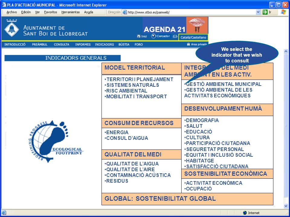 Indicadores de sostenibilidad MODEL TERRITORIAL TERRITORI I PLANEJAMENT SISTEMES NATURALS RISC AMBIENTAL MOBILITAT I TRANSPORT CONSUM DE RECURSOS ENERGIA CONSUL D'AIGUA QUALITAT DEL MEDI QUALITAT DE L'AIGUA QUALITAT DE L'AIRE CONTAMINACIÓ ACÚSTICA RESIDUS INTEGRACIÓ DEL MEDI AMBIENT EN LES ACTIV.