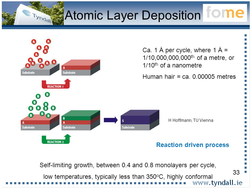 33 Atomic Layer Deposition H Hoffmann, TU Vienna Self-limiting growth, between 0.4 and 0.8 monolayers per cycle, low temperatures, typically less than