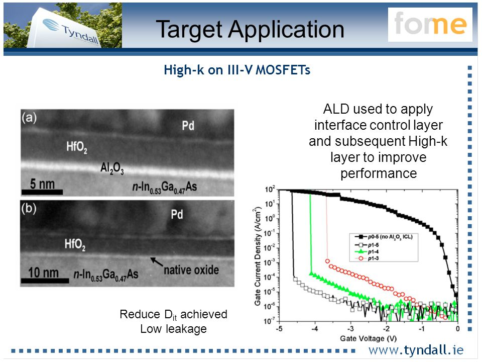 42 Target Application High-k on III-V MOSFETs ALD used to apply interface control layer and subsequent High-k layer to improve performance Reduce D it achieved Low leakage