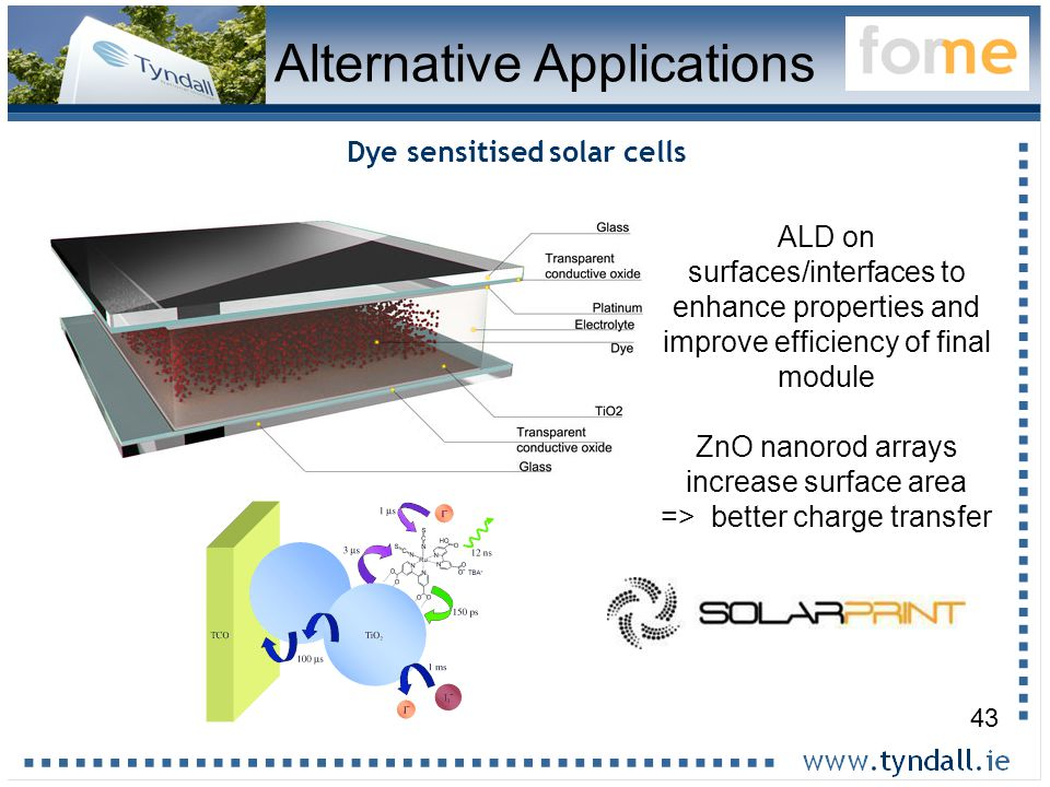 43 Alternative Applications ALD on surfaces/interfaces to enhance properties and improve efficiency of final module ZnO nanorod arrays increase surface area => better charge transfer Dye sensitised solar cells