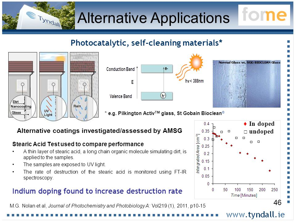 46 Photocatalytic, self-cleaning materials* * e.g.