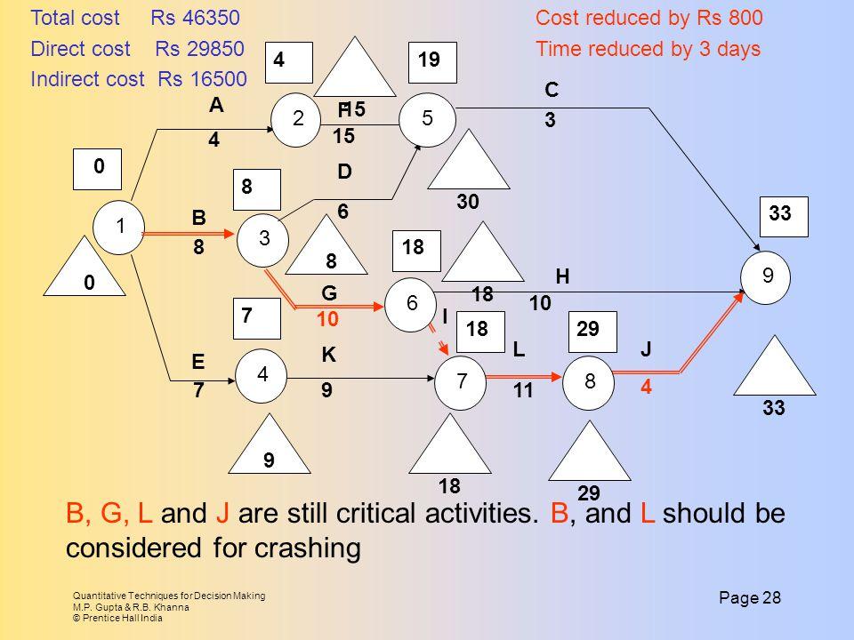 Quantitative Techniques for Decision Making M.P. Gupta & R.B.