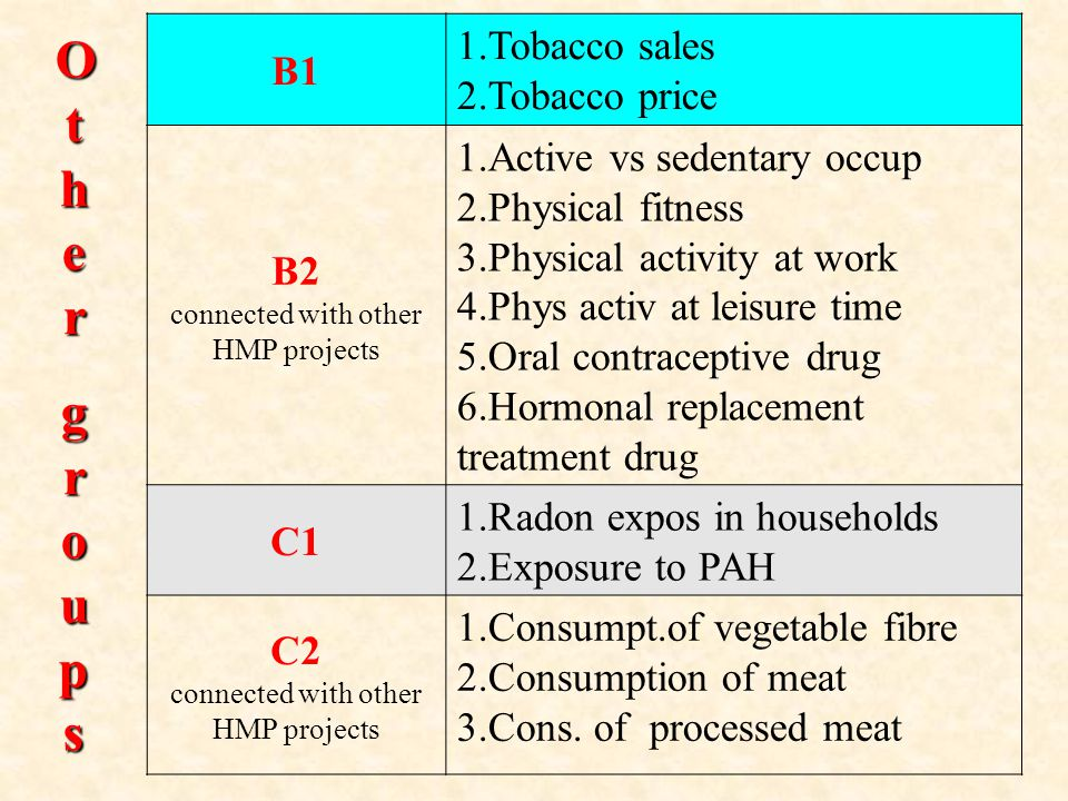 B1 1.Tobacco sales 2.Tobacco price B2 connected with other HMP projects 1.Active vs sedentary occup 2.Physical fitness 3.Physical activity at work 4.Phys activ at leisure time 5.Oral contraceptive drug 6.Hormonal replacement treatment drug C1 1.Radon expos in households 2.Exposure to PAH C2 connected with other HMP projects 1.Consumpt.of vegetable fibre 2.Consumption of meat 3.Cons.
