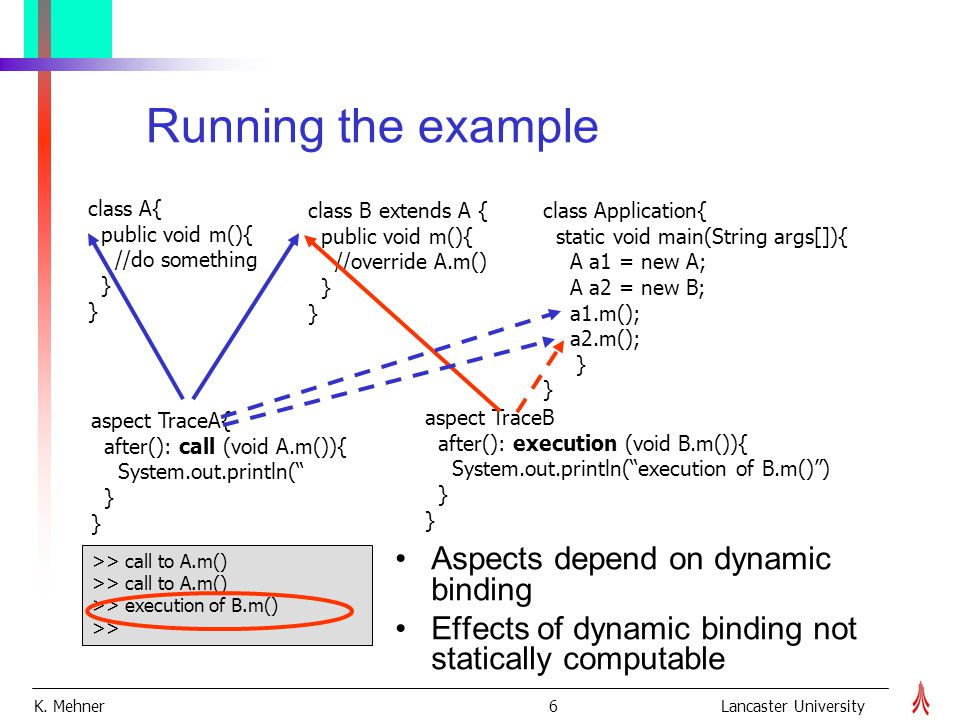 K. Mehner 6Lancaster University Running the example class B extends A { public void m(){ //override A.m() } class Application{ static void main(String