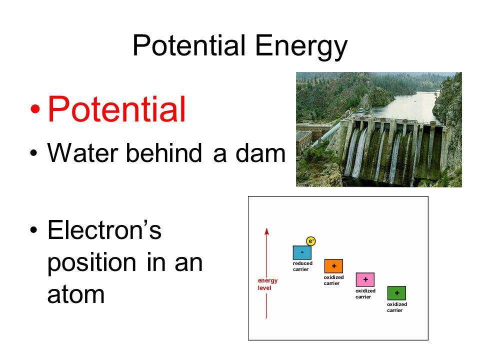 Potential Energy Potential Water behind a dam Electron's position in an atom