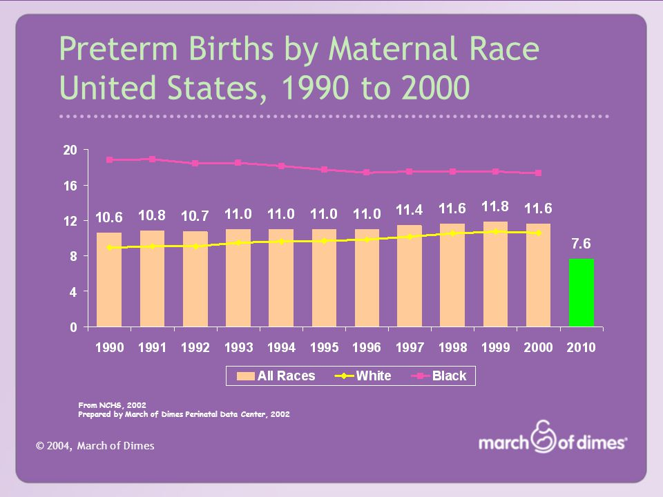 © 2004, March of Dimes Socioeconomic Risks Rates of preterm birth are higher among socially disadvantaged populations, including: –Minorities –Women with low levels of education –Women with late or no prenatal care (Basso et al., 1998)