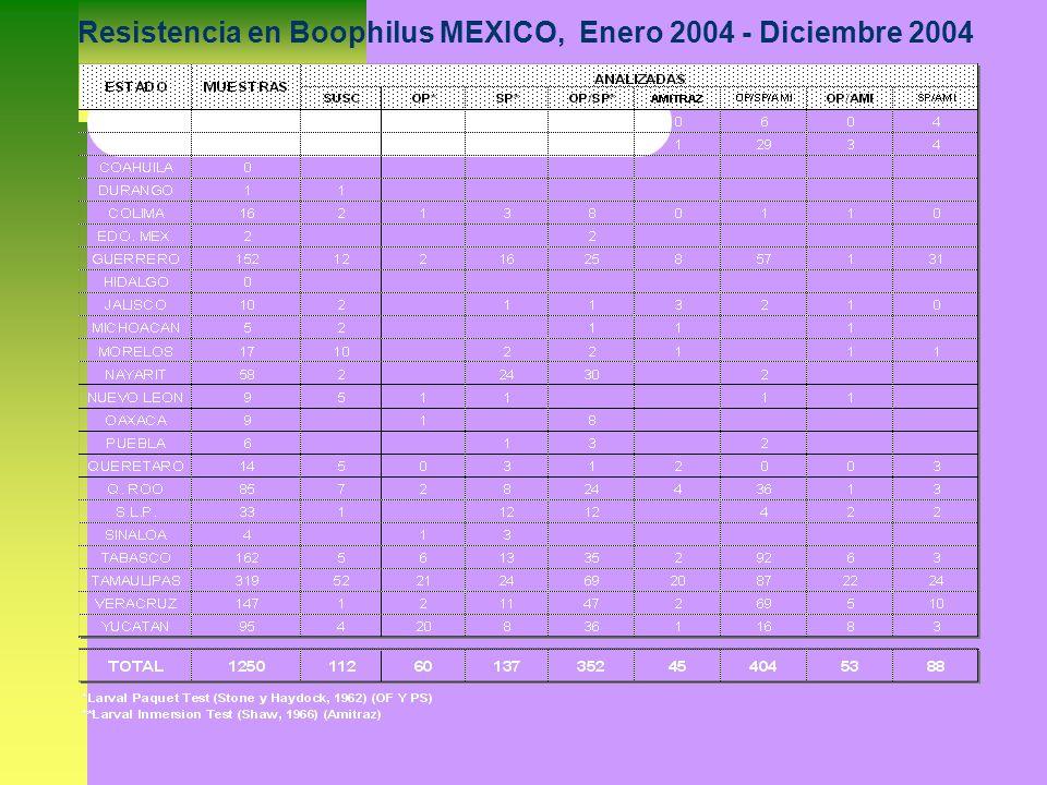 Resistencia en Boophilus MEXICO, Enero 2004 - Diciembre 2004