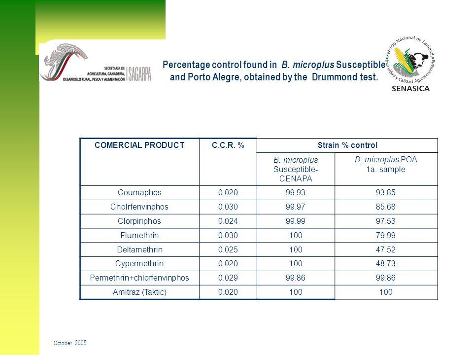 Percentage control found in B.