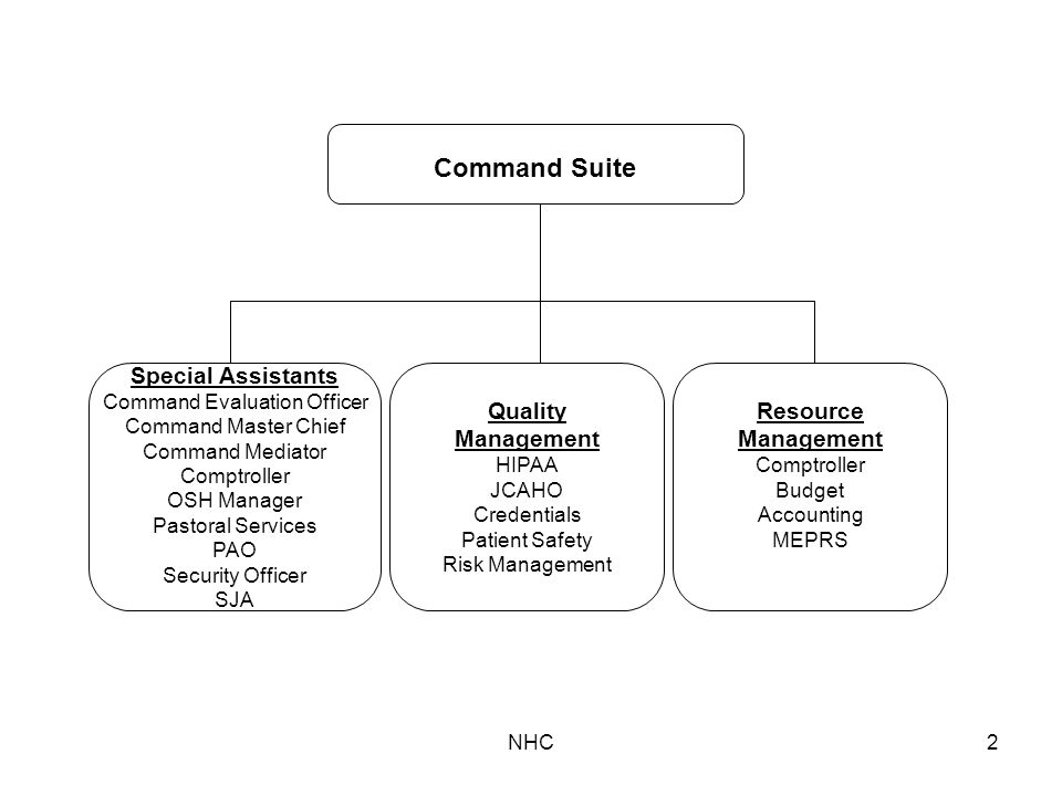 NHC2 Special Assistants Command Evaluation Officer Command Master Chief Command Mediator Comptroller OSH Manager Pastoral Services PAO Security Officer SJA Command Suite Quality Management HIPAA JCAHO Credentials Patient Safety Risk Management Resource Management Comptroller Budget Accounting MEPRS