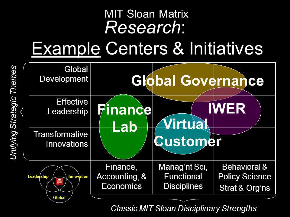 Research: Example Centers & Initiatives Global Development Effective Leadership Transformative Innovations Finance, Accounting, & Economics Manag'nt Sci, Functional Disciplines Behavioral & Policy Science Strat & Org'ns MIT Sloan Matrix Classic MIT Sloan Disciplinary Strengths Unifying Strategic Themes Global Governance Virtual Customer Finance Lab IWER Innovation Global Leadership