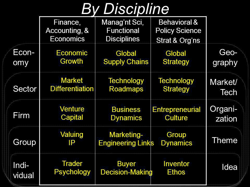 By Discipline Econ- omy Sector Firm Group Indi- vidual Geo- graphy Market/ Tech Organi- zation Theme Idea Finance, Accounting, & Economics Manag'nt Sci, Functional Disciplines Behavioral & Policy Science Strat & Org'ns Economic Growth Market Differentiation Venture Capital Valuing IP Trader Psychology Global Supply Chains Technology Roadmaps Business Dynamics Marketing- Engineering Links Buyer Decision-Making Global Strategy Technology Strategy Entrepreneurial Culture Group Dynamics Inventor Ethos