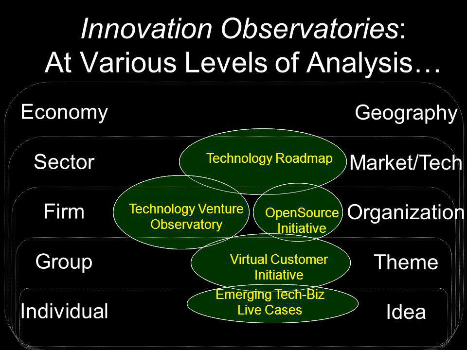 Innovation Observatories: At Various Levels of Analysis… Economy Sector Firm Group Individual Geography Market/Tech Organization Theme Idea Technology Roadmap Technology Venture Observatory OpenSource Initiative Virtual Customer Initiative Emerging Tech-Biz Live Cases