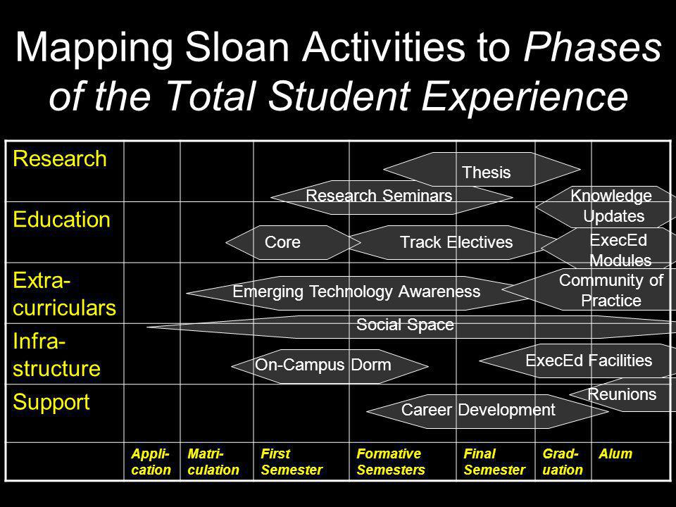 Mapping Sloan Activities to Phases of the Total Student Experience Research Education Extra- curriculars Infra- structure Support Appli- cation Matri- culation First Semester Formative Semesters Final Semester Grad- uation Alum Research Seminars Thesis Career Development Emerging Technology Awareness CoreTrack Electives On-Campus Dorm Social Space Reunions ExecEd Facilities Community of Practice Knowledge Updates ExecEd Modules