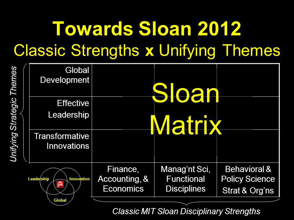 Mapping Sloan Faculty to MIT's Emerging Strategic Tech Sectors Info TechBio TechTiny TechComplex Systems Develop't Innovations Strategy MTIE Org/HR Finance Marketing Operat'ns Prod Dev
