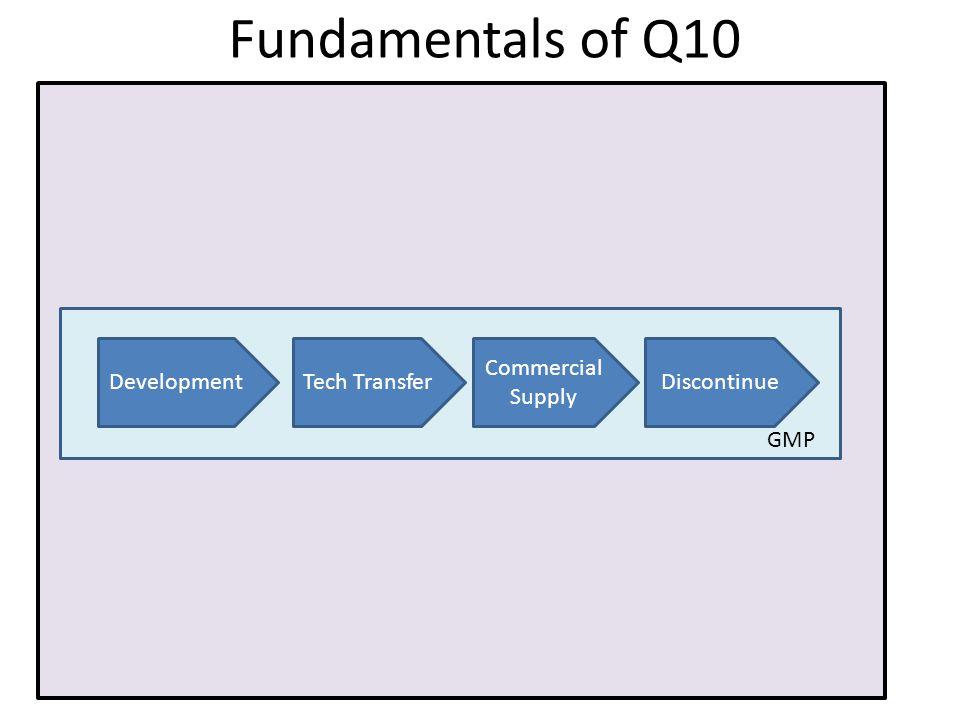 manag Fundamentals of Q10 DevelopmentTech TransferDiscontinue Commercial Supply GMP