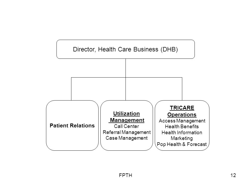 FPTH12 TRICARE Operations Access Management Health Benefits Health Information Marketing Pop Health & Forecast Director, Health Care Business (DHB) Utilization Management Call Center Referral Management Case Management Patient Relations