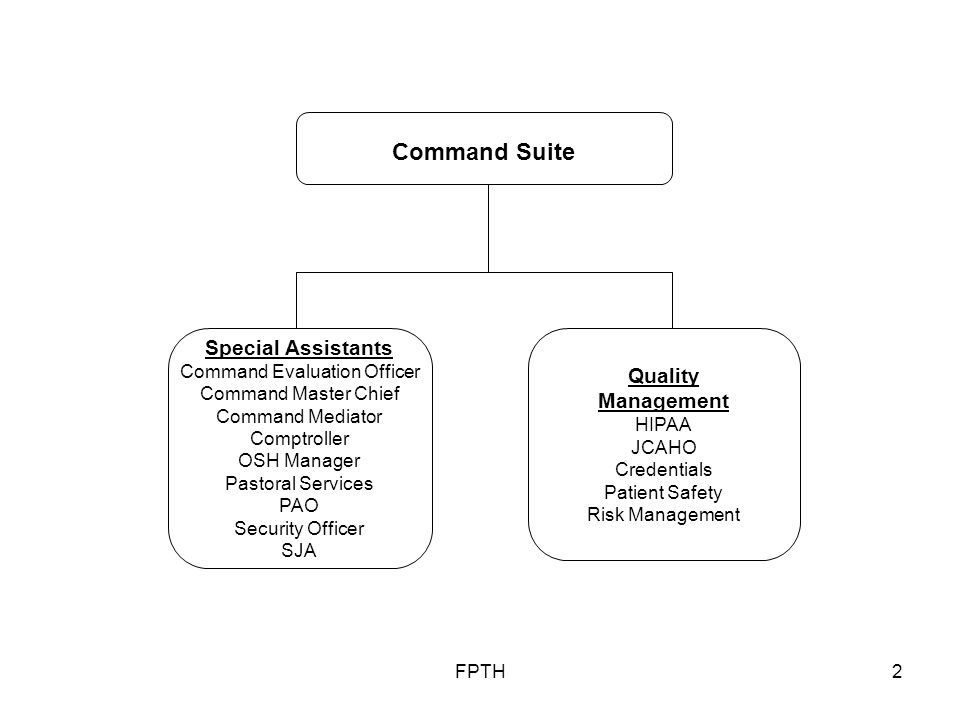 FPTH2 Special Assistants Command Evaluation Officer Command Master Chief Command Mediator Comptroller OSH Manager Pastoral Services PAO Security Officer SJA Command Suite Quality Management HIPAA JCAHO Credentials Patient Safety Risk Management