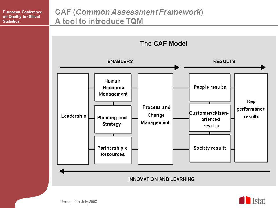 CAF (Common Assessment Framework) A tool to introduce TQM Roma, 10th July 2008 European Conference on Quality in Official Statistics