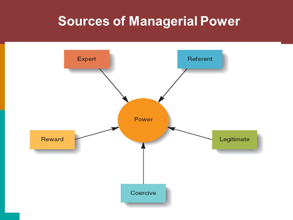 Power: The Key to Leadership Legitimate Power : The authority that a manager has by virtue (benefit) of his or her position in the firm.