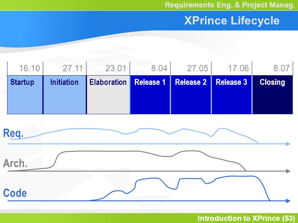 Introduction to XPrince (53) Requirements Eng. & Project Manag.
