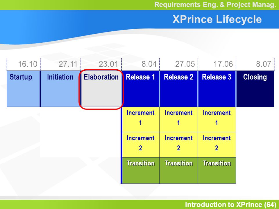 Introduction to XPrince (64) Requirements Eng. & Project Manag.