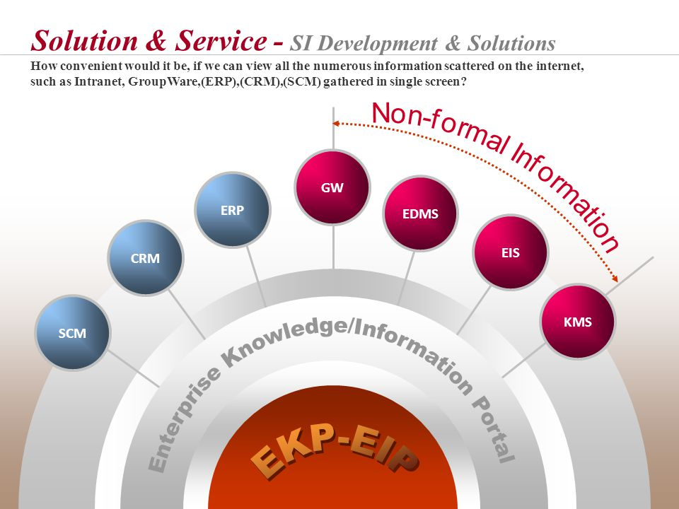 KMS EIS EDMS SCM CRM Solution & Service - SI Development & Solutions GW ERP How convenient would it be, if we can view all the numerous information scattered on the internet, such as Intranet, GroupWare,(ERP),(CRM),(SCM) gathered in single screen