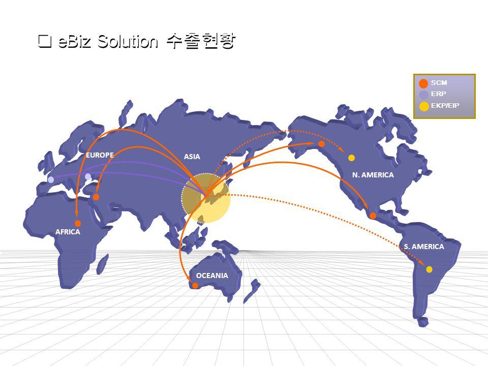 EUROPE ASIA N. AMERICA S. AMERICA OCEANIA AFRICA SCM ERP EKP/EIP  eBiz Solution 수출현황