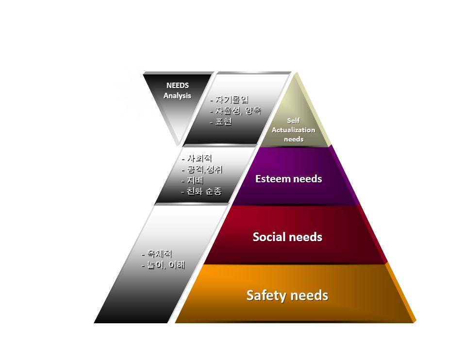 Safety needs Social needs Esteem needs Self Actualization needs Self Actualization needs NEEDS Analysis NEEDS Analysis - 자기몰입 - 자율성, 양육 - 표현 - 자기몰입 - 자율성, 양육 - 표현 - 사회적 - 공격, 성취 - 지배 - 친화 순종 - 사회적 - 공격, 성취 - 지배 - 친화 순종 - 육체적 - 놀이, 이해 - 육체적 - 놀이, 이해