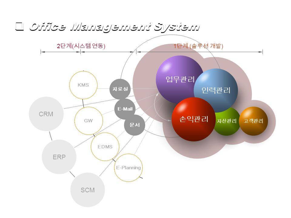 E-Mail 문서 EDMS GW 자료실 KMS 2 단계 ( 시스템 연동 ) ERP 1 단계 ( 솔루션 개발 ) CRM SCM E-Planning  Office Management System 자산관리고객관리 업무관리 인력관리 손익관리
