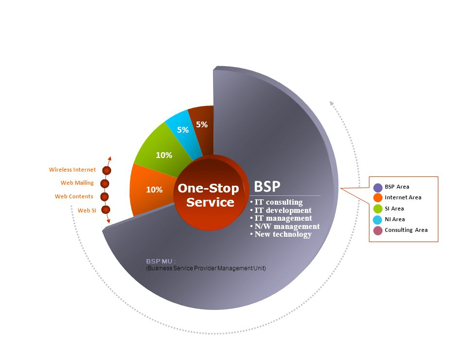 One-Stop Service 10% 5% BSP IT consulting IT development IT management N/W management New technology Wireless Internet Web Contents Web Mailing Web SI  eBiz Solutions & Service BSP Area Internet Area SI Area NI Area Consulting Area BSP MU : (Business Service Provider Management Unit)