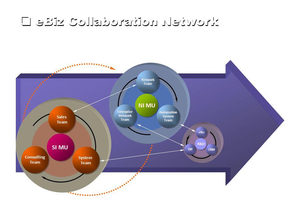 Sales Team Sales Team System Team System Team Consulting Team Consulting Team SI MU Network Team Network Team Automation System Team Automation System Team Enterprise Network Team Enterprise Network Team NI MU eBiz CRM EIP R&D  eBiz Collaboration Network