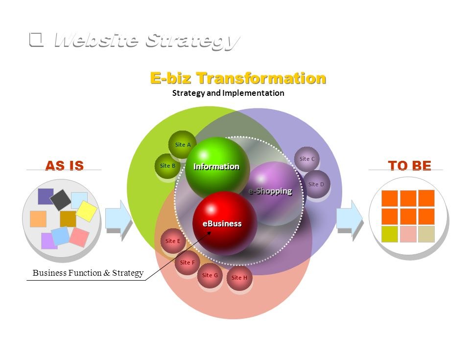  Website Strategy Site E Site B Site H Site F Site A Site G E-biz Transformation AS IS TO BE Site C Site D Strategy and Implementation e-Shopping Information eBusiness Business Function & Strategy