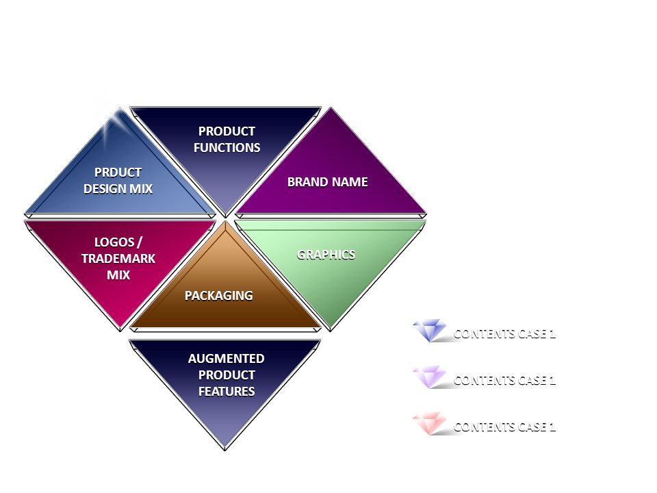 PRODUCT FUNCTIONS PRODUCT FUNCTIONS BRAND NAME GRAPHICS PRDUCT DESIGN MIX PRDUCT DESIGN MIX LOGOS / TRADEMARK MIX LOGOS / TRADEMARK MIX PACKAGING AUGMENTED PRODUCT FEATURES AUGMENTED PRODUCT FEATURES CONTENTS CASE 1