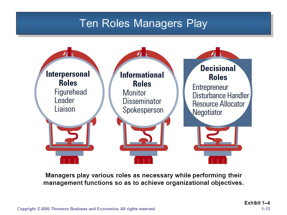 1–13Copyright © 2006 Thomson Business and Economics. All rights reserved. Ten Roles Managers Play Exhibit 1–4 Managers play various roles as necessary