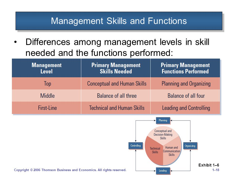 1–18Copyright © 2006 Thomson Business and Economics. All rights reserved. Management Skills and Functions Differences among management levels in skill